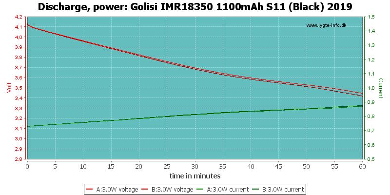 Golisi%20IMR18350%201100mAh%20S11%20(Black)%202019-PowerLoadTime