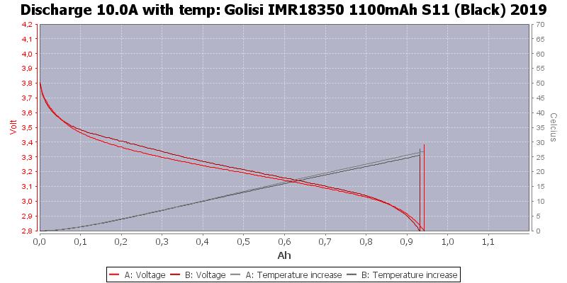 Golisi%20IMR18350%201100mAh%20S11%20(Black)%202019-Temp-10.0