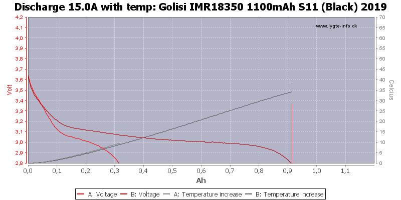 Golisi%20IMR18350%201100mAh%20S11%20(Black)%202019-Temp-15.0