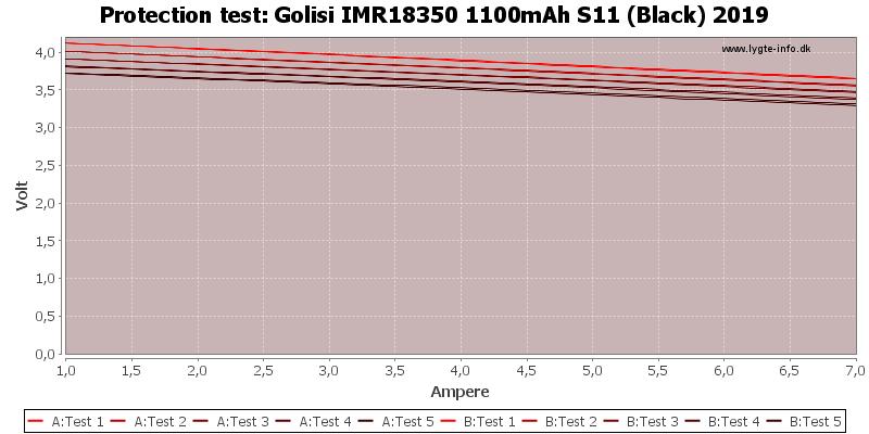 Golisi%20IMR18350%201100mAh%20S11%20(Black)%202019-TripCurrent