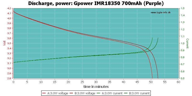 Gpower%20IMR18350%20700mAh%20(Purple)-PowerLoadTime