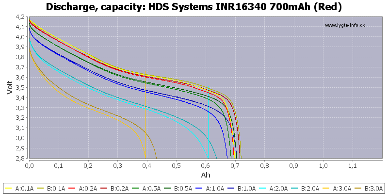 HDS%20Systems%20INR16340%20700mAh%20(Red)-Capacity