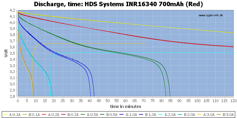 HDS%20Systems%20INR16340%20700mAh%20(Red)-CapacityTime