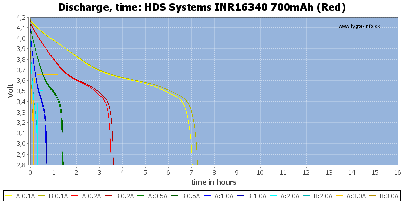 HDS%20Systems%20INR16340%20700mAh%20(Red)-CapacityTimeHours