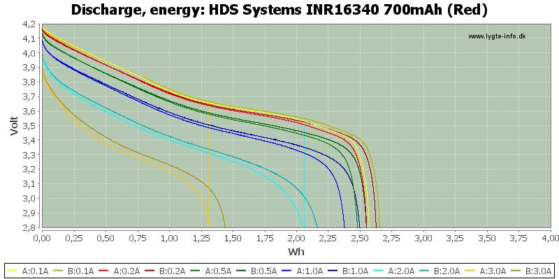 HDS%20Systems%20INR16340%20700mAh%20(Red)-Energy