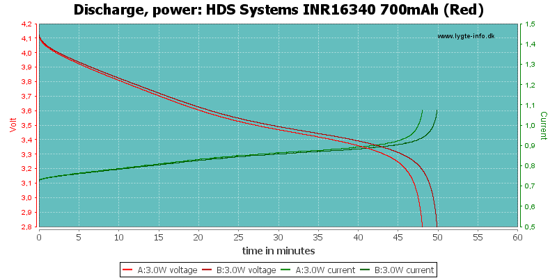 HDS%20Systems%20INR16340%20700mAh%20(Red)-PowerLoadTime