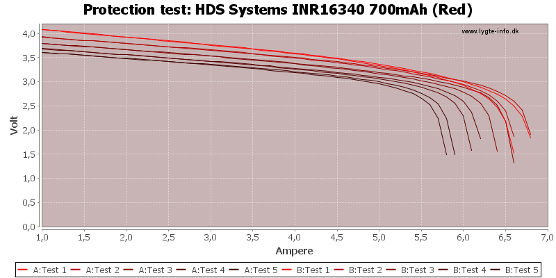 HDS%20Systems%20INR16340%20700mAh%20(Red)-TripCurrent