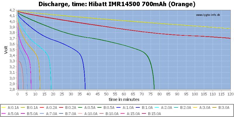Hibatt%20IMR14500%20700mAh%20(Orange)-CapacityTime