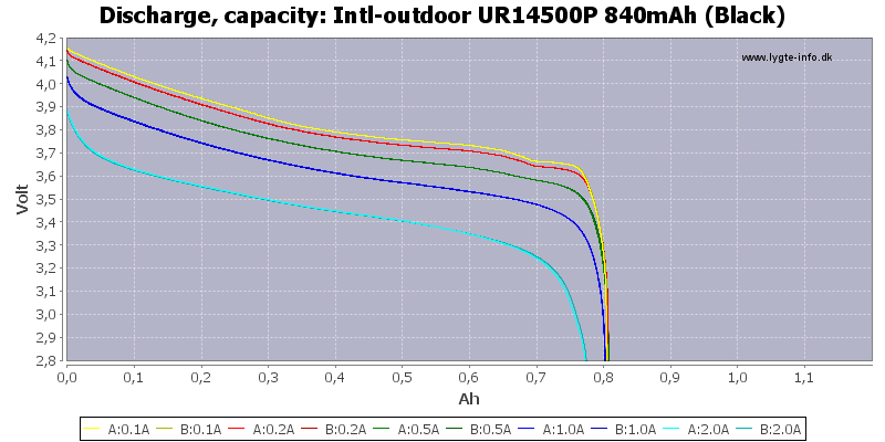 Intl-outdoor%20UR14500P%20840mAh%20(Black)-Capacity
