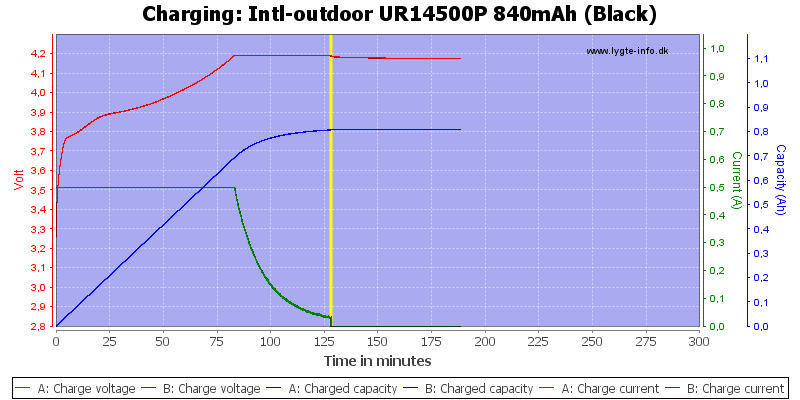 Intl-outdoor%20UR14500P%20840mAh%20(Black)-Charge