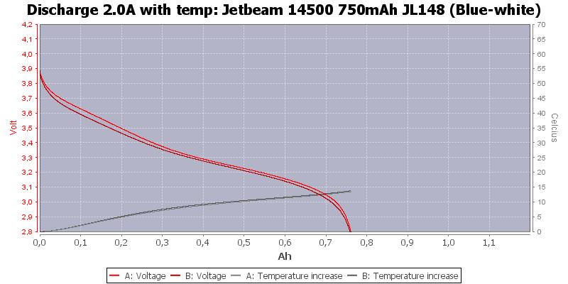 Jetbeam%2014500%20750mAh%20JL148%20%28Blue-white%29-Temp-2.0