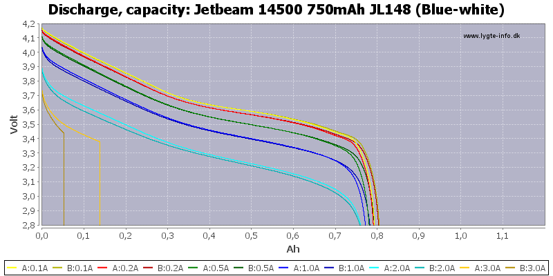 Jetbeam%2014500%20750mAh%20JL148%20(Blue-white)-Capacity