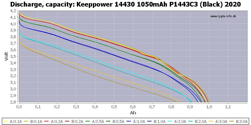 Keeppower%2014430%201050mAh%20P1443C3%20(Black)%202020-Capacity