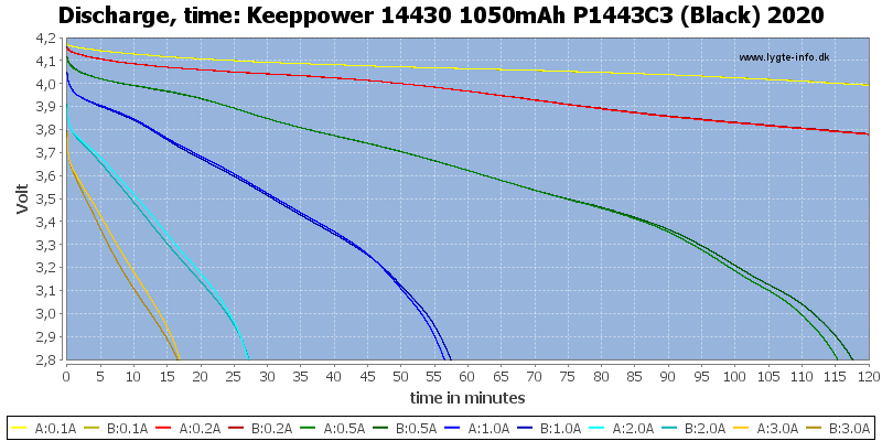 Keeppower%2014430%201050mAh%20P1443C3%20(Black)%202020-CapacityTime