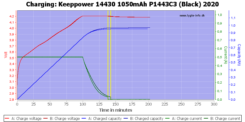 Keeppower%2014430%201050mAh%20P1443C3%20(Black)%202020-Charge