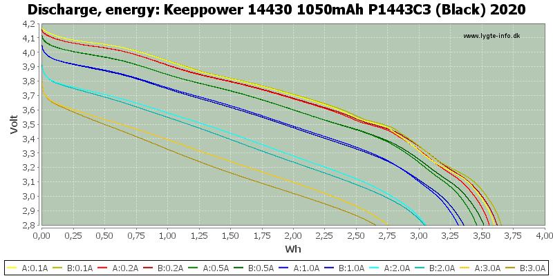 Keeppower%2014430%201050mAh%20P1443C3%20(Black)%202020-Energy