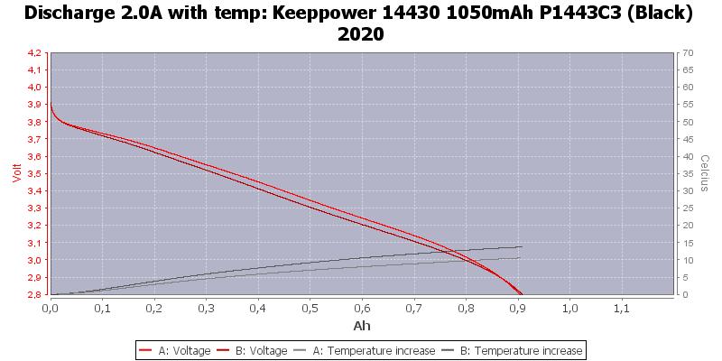Keeppower%2014430%201050mAh%20P1443C3%20(Black)%202020-Temp-2.0