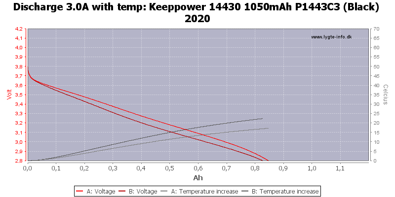 Keeppower%2014430%201050mAh%20P1443C3%20(Black)%202020-Temp-3.0
