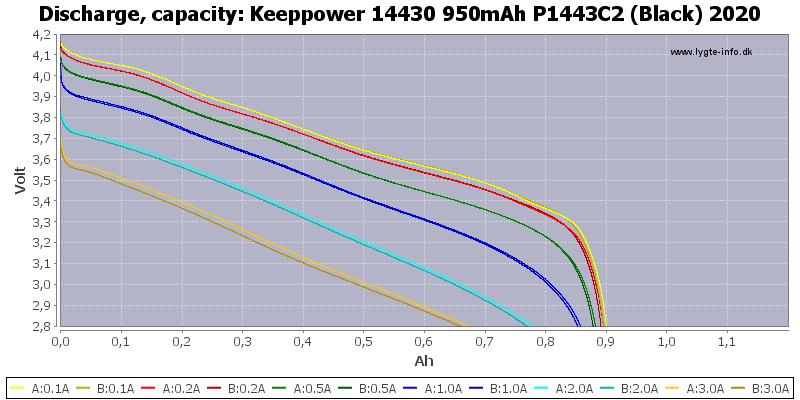 Keeppower%2014430%20950mAh%20P1443C2%20(Black)%202020-Capacity