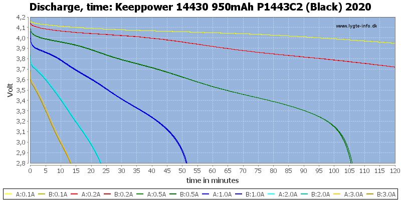 Keeppower%2014430%20950mAh%20P1443C2%20(Black)%202020-CapacityTime