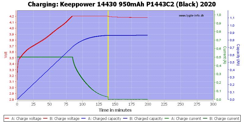 Keeppower%2014430%20950mAh%20P1443C2%20(Black)%202020-Charge
