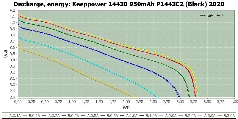Keeppower%2014430%20950mAh%20P1443C2%20(Black)%202020-Energy