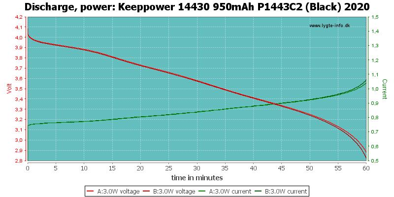 Keeppower%2014430%20950mAh%20P1443C2%20(Black)%202020-PowerLoadTime