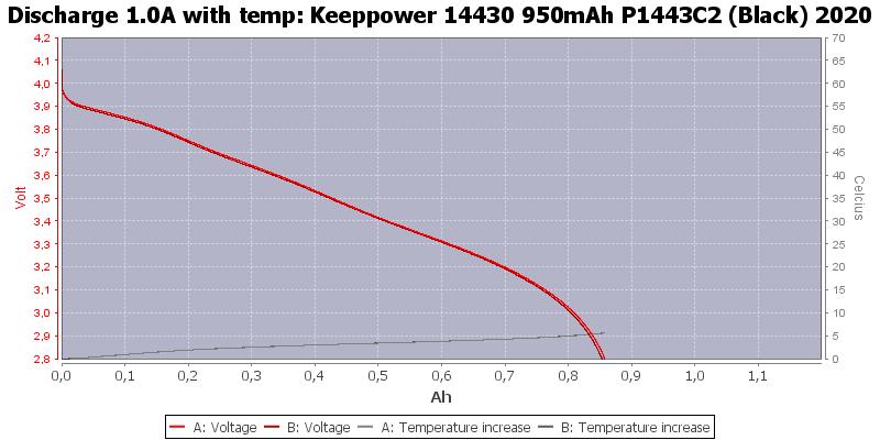 Keeppower%2014430%20950mAh%20P1443C2%20(Black)%202020-Temp-1.0