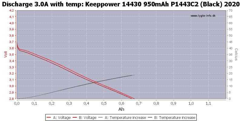 Keeppower%2014430%20950mAh%20P1443C2%20(Black)%202020-Temp-3.0