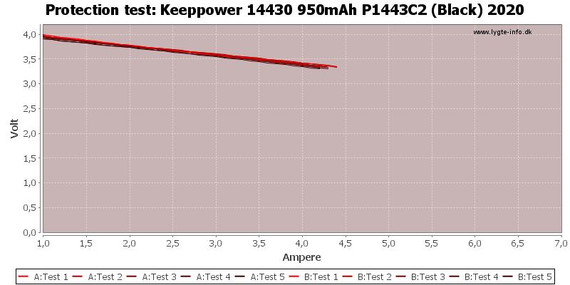 Keeppower%2014430%20950mAh%20P1443C2%20(Black)%202020-TripCurrent