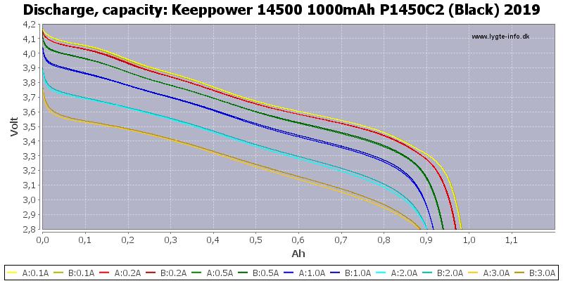 Keeppower%2014500%201000mAh%20P1450C2%20(Black)%202019-Capacity