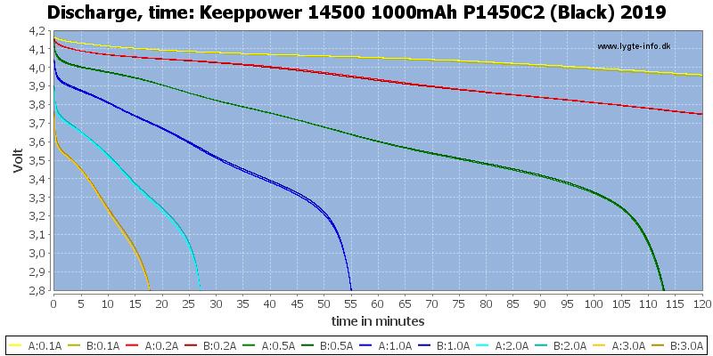 Keeppower%2014500%201000mAh%20P1450C2%20(Black)%202019-CapacityTime