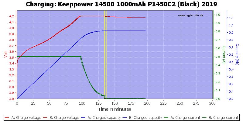 Keeppower%2014500%201000mAh%20P1450C2%20(Black)%202019-Charge