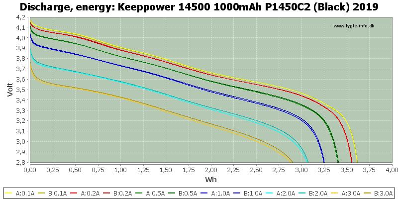 Keeppower%2014500%201000mAh%20P1450C2%20(Black)%202019-Energy
