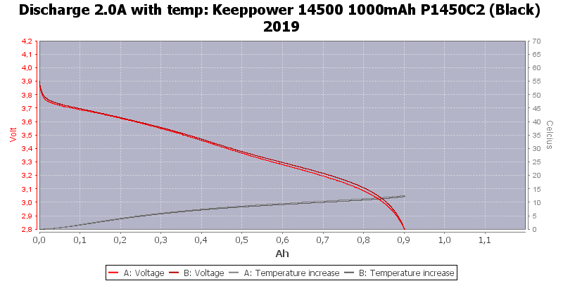 Keeppower%2014500%201000mAh%20P1450C2%20(Black)%202019-Temp-2.0