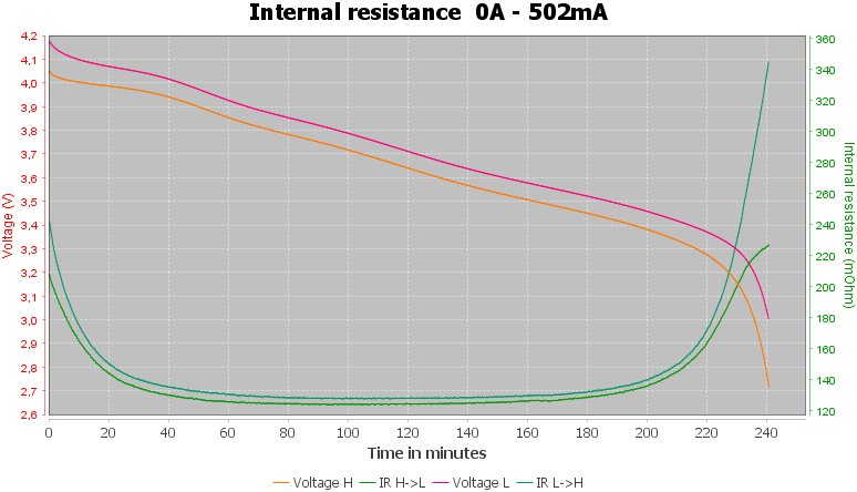 Discharge-Keeppower%2014500%201100mAh%20P1450C3%20%28Black%29%202020-pulse-0.5%2010%2010-IR