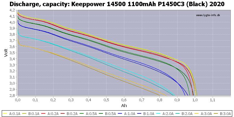 Keeppower%2014500%201100mAh%20P1450C3%20(Black)%202020-Capacity