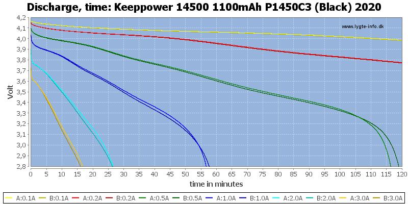Keeppower%2014500%201100mAh%20P1450C3%20(Black)%202020-CapacityTime
