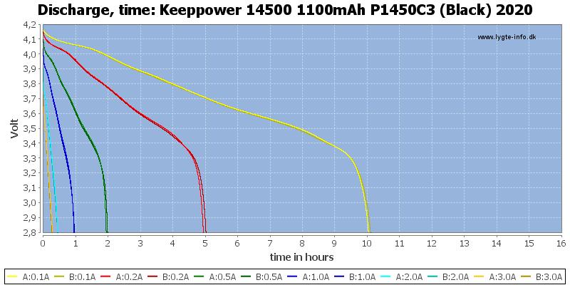 Keeppower%2014500%201100mAh%20P1450C3%20(Black)%202020-CapacityTimeHours