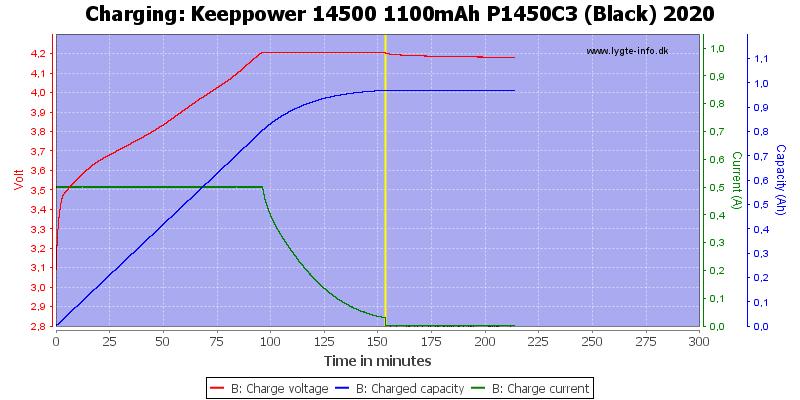 Keeppower%2014500%201100mAh%20P1450C3%20(Black)%202020-Charge