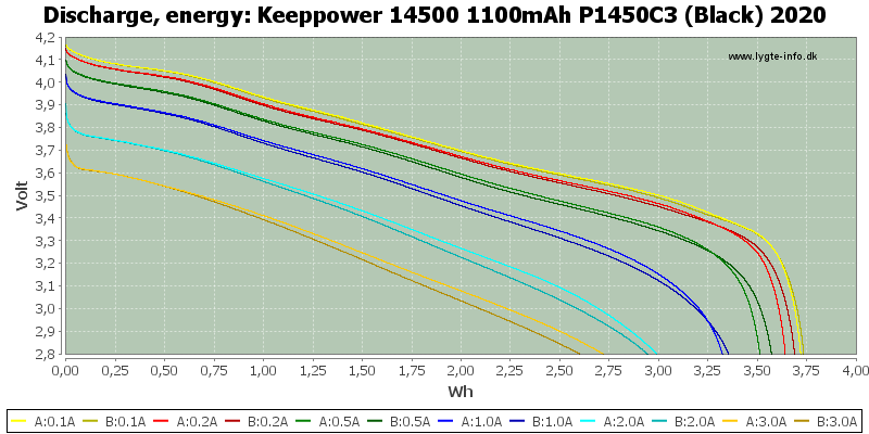 Keeppower%2014500%201100mAh%20P1450C3%20(Black)%202020-Energy