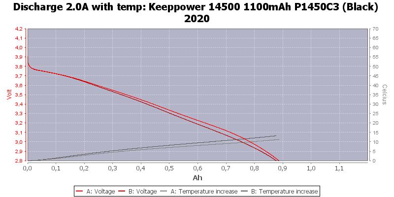Keeppower%2014500%201100mAh%20P1450C3%20(Black)%202020-Temp-2.0