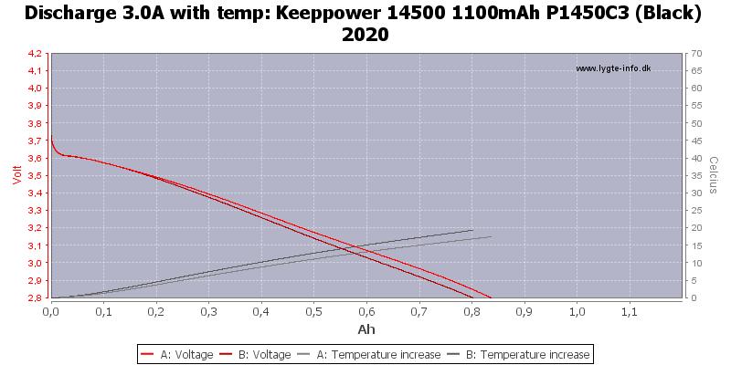 Keeppower%2014500%201100mAh%20P1450C3%20(Black)%202020-Temp-3.0