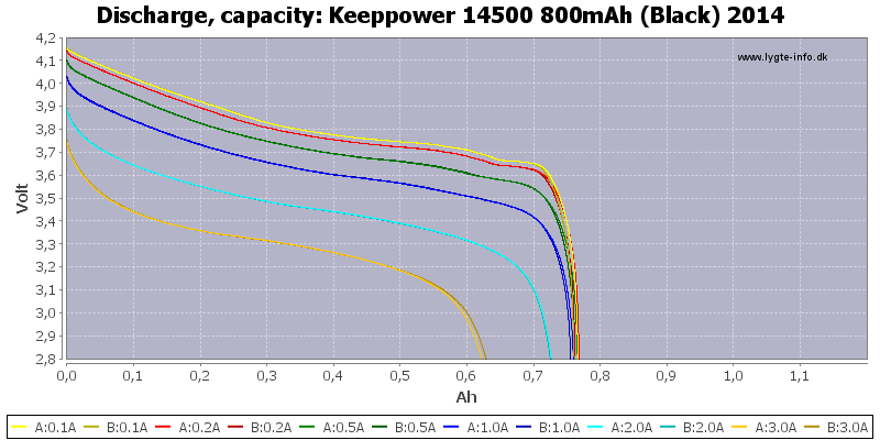 Keeppower%2014500%20800mAh%20(Black)%202014-Capacity