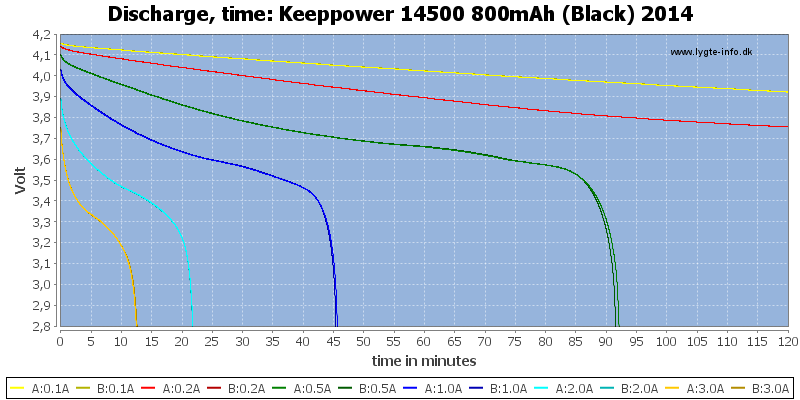 Keeppower%2014500%20800mAh%20(Black)%202014-CapacityTime