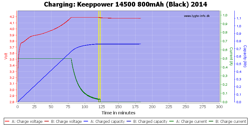 Keeppower%2014500%20800mAh%20(Black)%202014-Charge