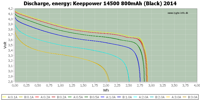 Keeppower%2014500%20800mAh%20(Black)%202014-Energy