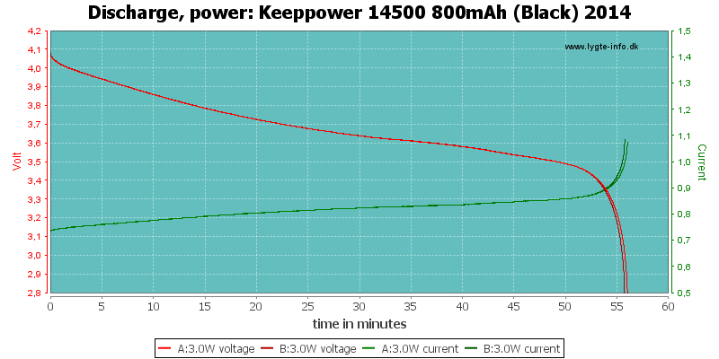 Keeppower%2014500%20800mAh%20(Black)%202014-PowerLoadTime