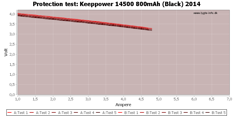 Keeppower%2014500%20800mAh%20(Black)%202014-TripCurrent