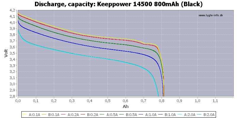 Keeppower%2014500%20800mAh%20(Black)-Capacity
